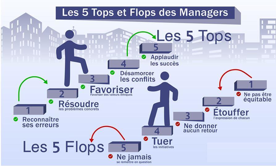 Les 5 tops et Flops des managers
