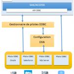 SAS/ACCESS to ODBC : Schéma de fonctionnement