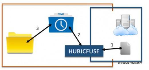 hubicfuse et les fichiers temporaires