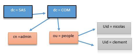 sas-ldap-configuration-dsn