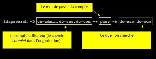 sas-ldap-exemple-syntaxe-commande-ldapsearch