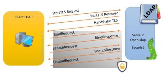 Mise-en-place-d-un-serveur-OpenLdap-sécurisé-avec-TLS