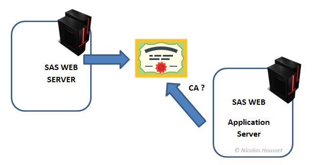 Le SAS Web Application Server étudie le certificat du SAS Web Server.