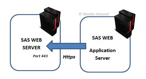 Le SAS Web application server tente de communiquer avec le SAS Web Server