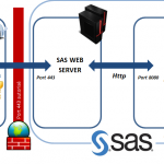 sas-web-server-https-443