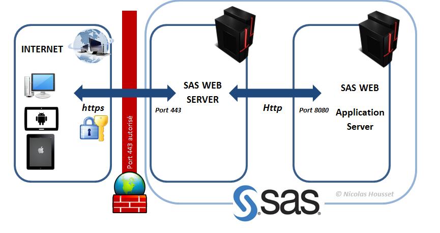 sas-web-server-https-443