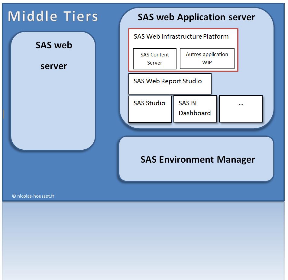SAS web infrastructure platform