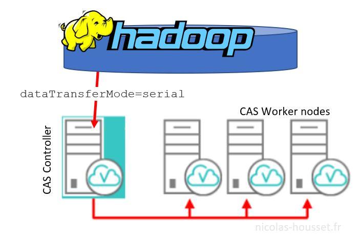 viya-cas-dataTransferMode-serial