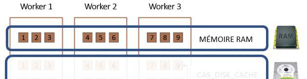 cas-disk-cache-blocs-actifs