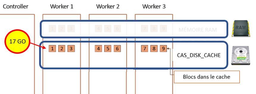 cas-disk-cache-blocs-consommation-giga-replication-0