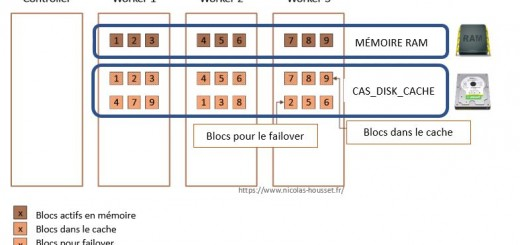 cas-disk-cache-et-blocks