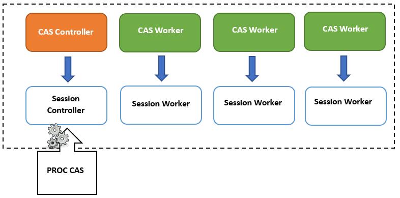 Exemple-de-serveur-utilisant-plusieurs-worker-et-une-session-active-a-partir-de-l-execution-d-une-PROC-CAS