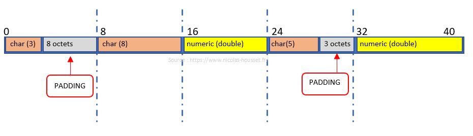 cas-padding-et-data-structure-alignment