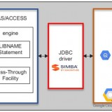 sas-access-interface-to-jdbc-connexion-a-google-big-query
