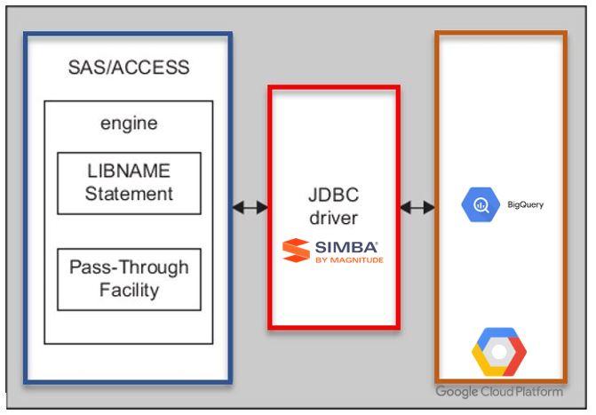 sas-access-interface-to-jdbc-connexion-a-google-big-query