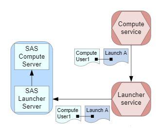 comment-marche-compute-dans-sas-viya-3
