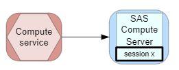 comment-marche-compute-dans-sas-viya-4