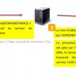 Cas 2 - L'utilisateur utilise son compte LDAP pour se connecter aux métadonnées SAS