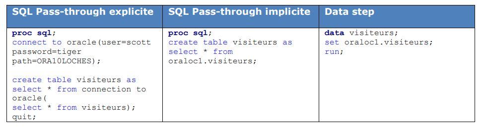 exemple-sas-access-explicite-implicit