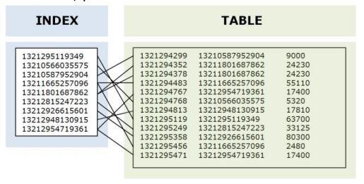 index-et-table