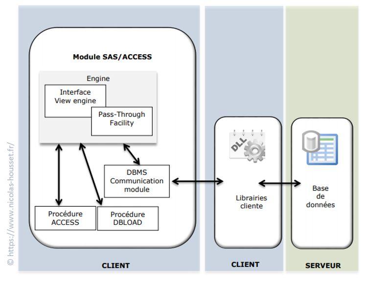 module-sas-access-en-detail