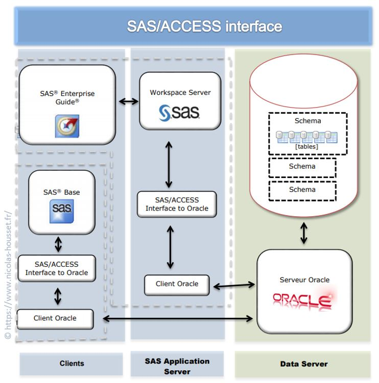 presentation-architecture-sas-access