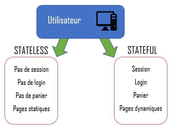 stateless-vs-stateful